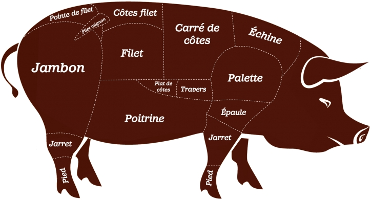 Le porc
